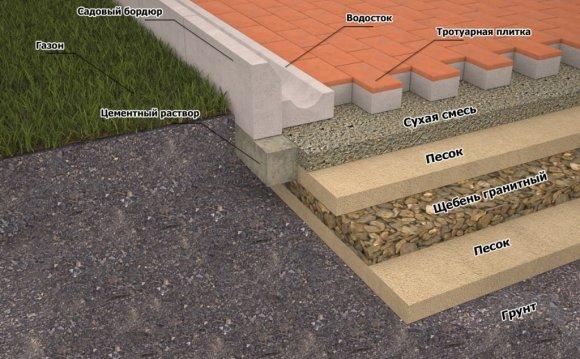 Уложить тротуарная плитка